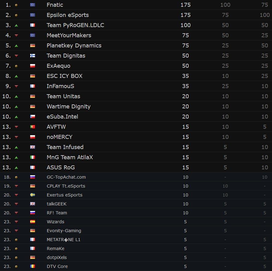 bf4_esl_one_season2_ranking_2014