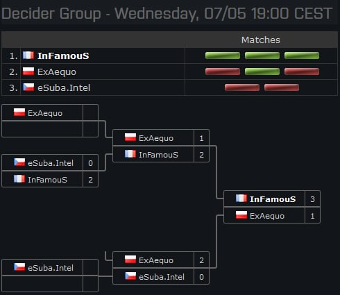 esl-one-gruppenphase-decider-group