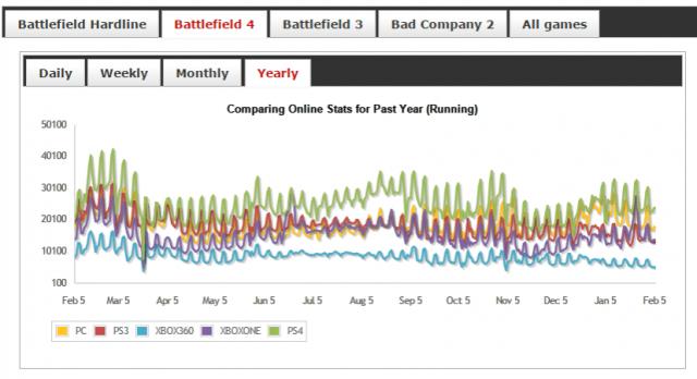 Spielerstatistiken - Battlefield 4
