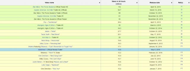 Liste der meistgesehenen Videos innerhalb von 24 Stunden