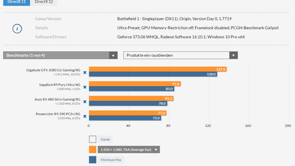 Battlefied 1 Benchmark DX11