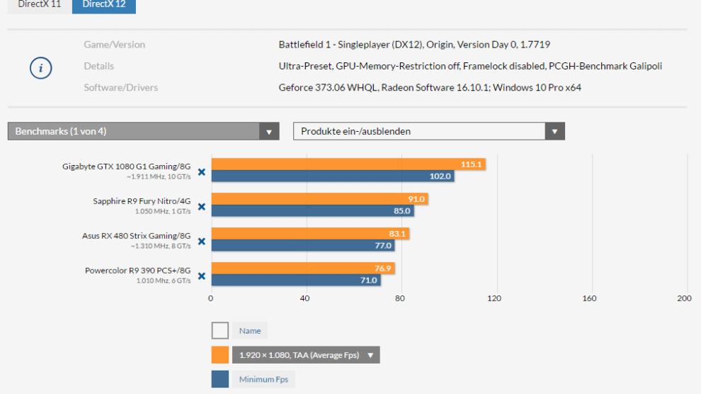 Battlefied 1 Benchmark DX12