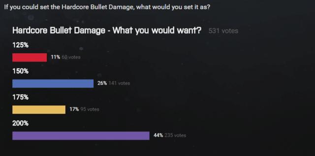Ergebnisse des Hardcore Bullet Damage Voting