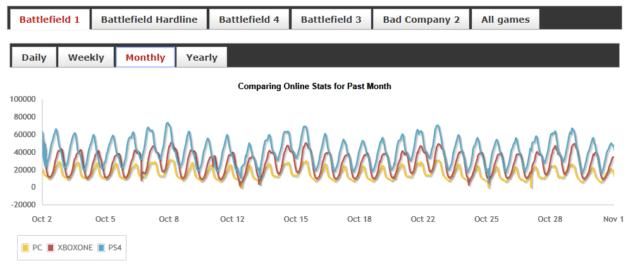 Battlefield 1 Playerstats - Oktober