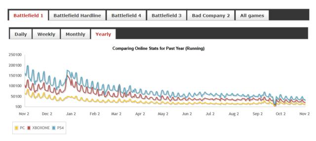 Battlefield 1 Playerstats - Jahr 2016 / 2017