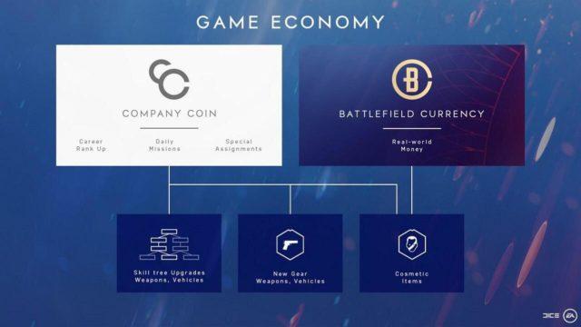 """Die von DICE veröffentlichte Grafik suggerierte, dass gegen Company Coins auch """"alle"""" kosmetischen Inhalte gekauft werden können."""