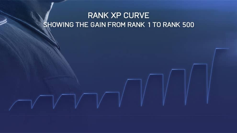 Rang XP Kurve - Zeigt den Anstieg von Rang 1 bis Rang 500 an.